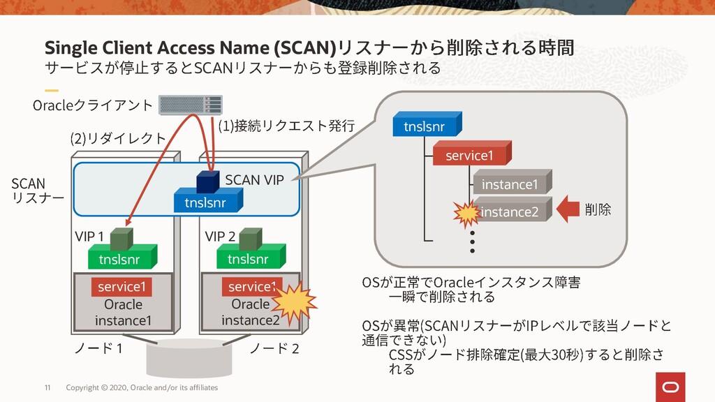 Single Client Access Name (SCAN) SCAN 11 Copyri...