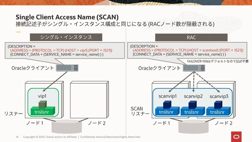 Single Client Access Name (SCAN) (RAC ) 14 Copy...