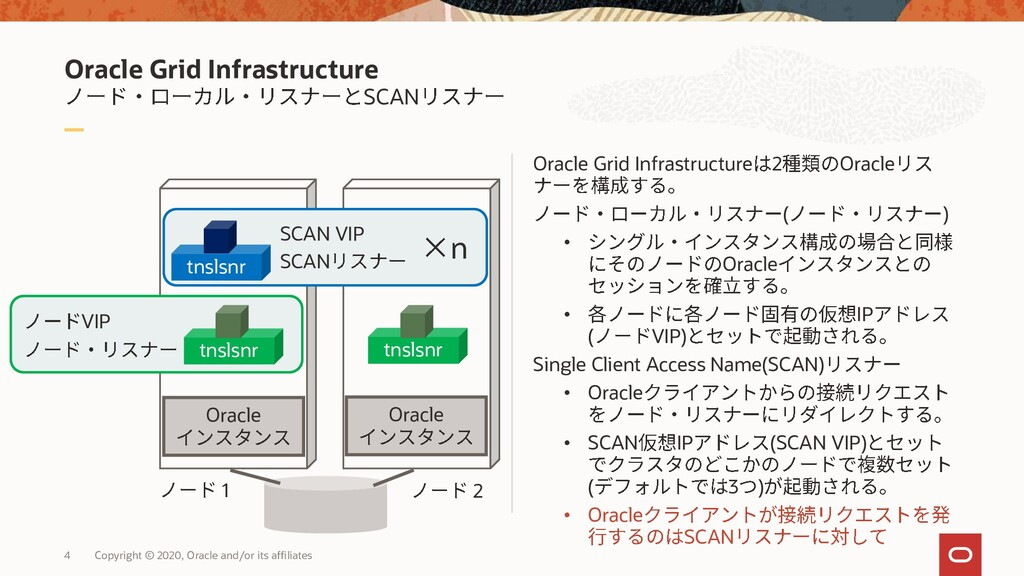 Oracle Grid Infrastructure SCAN Oracle Grid Inf...