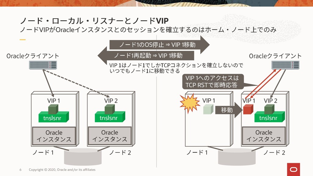VIP VIP Oracle 6 Copyright © 2020, Oracle and/o...
