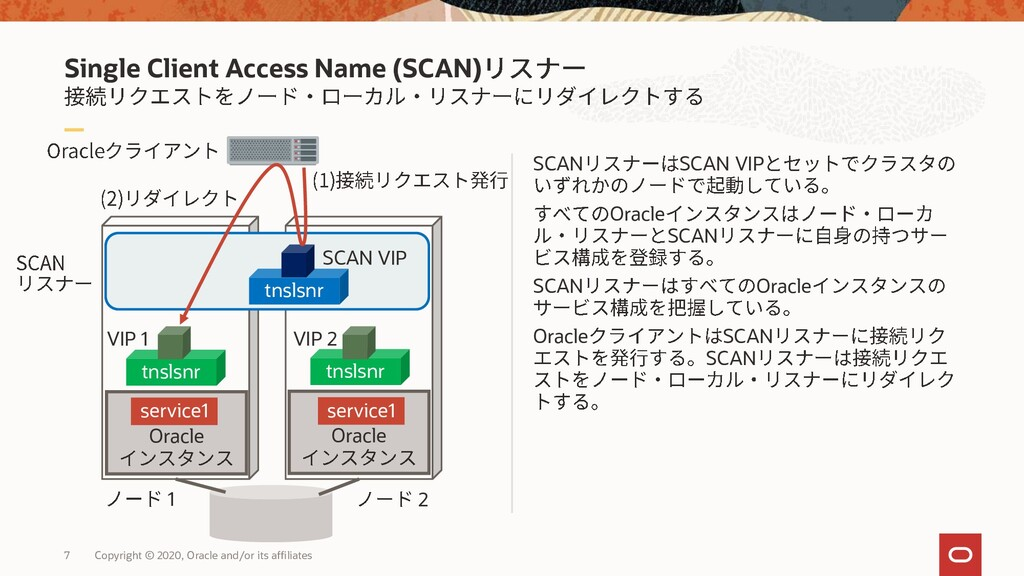 Single Client Access Name (SCAN) SCAN SCAN VIP ...