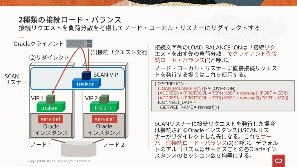 2 LOAD_BALANCE=ON (1) SCAN Oracle SCAN (2) Orac...