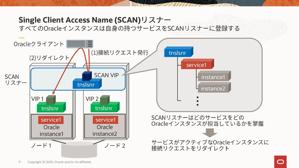 Single Client Access Name (SCAN) Oracle SCAN 9 ...