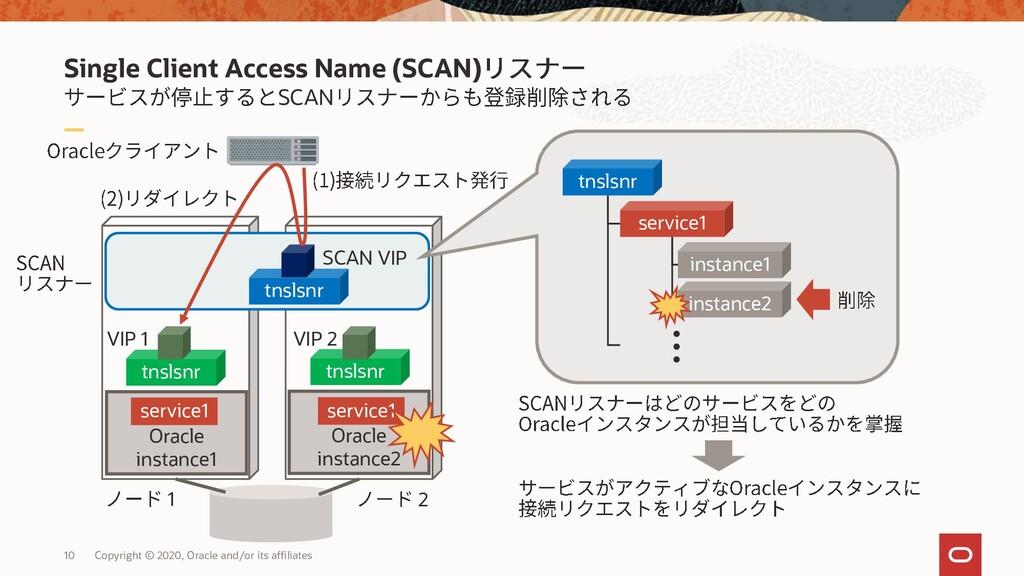 Single Client Access Name (SCAN) SCAN 10 Copyri...