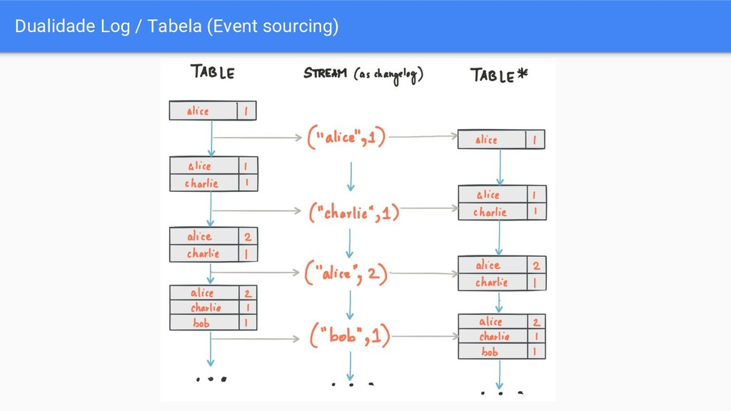 Dualidade Log / Tabela (Event sourcing)