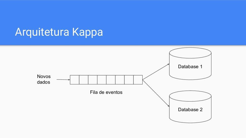 Arquitetura Kappa Novos dados Fila de eventos D...