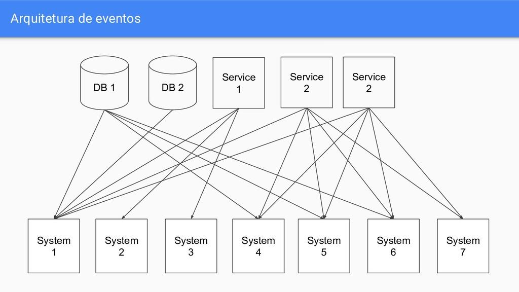 Arquitetura de eventos Service 1 DB 1 DB 2 Syst...