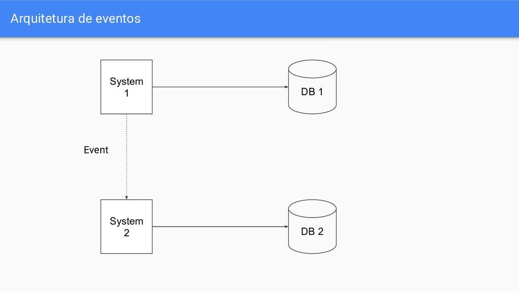 Arquitetura de eventos DB 1 DB 2 System 1 Syste...