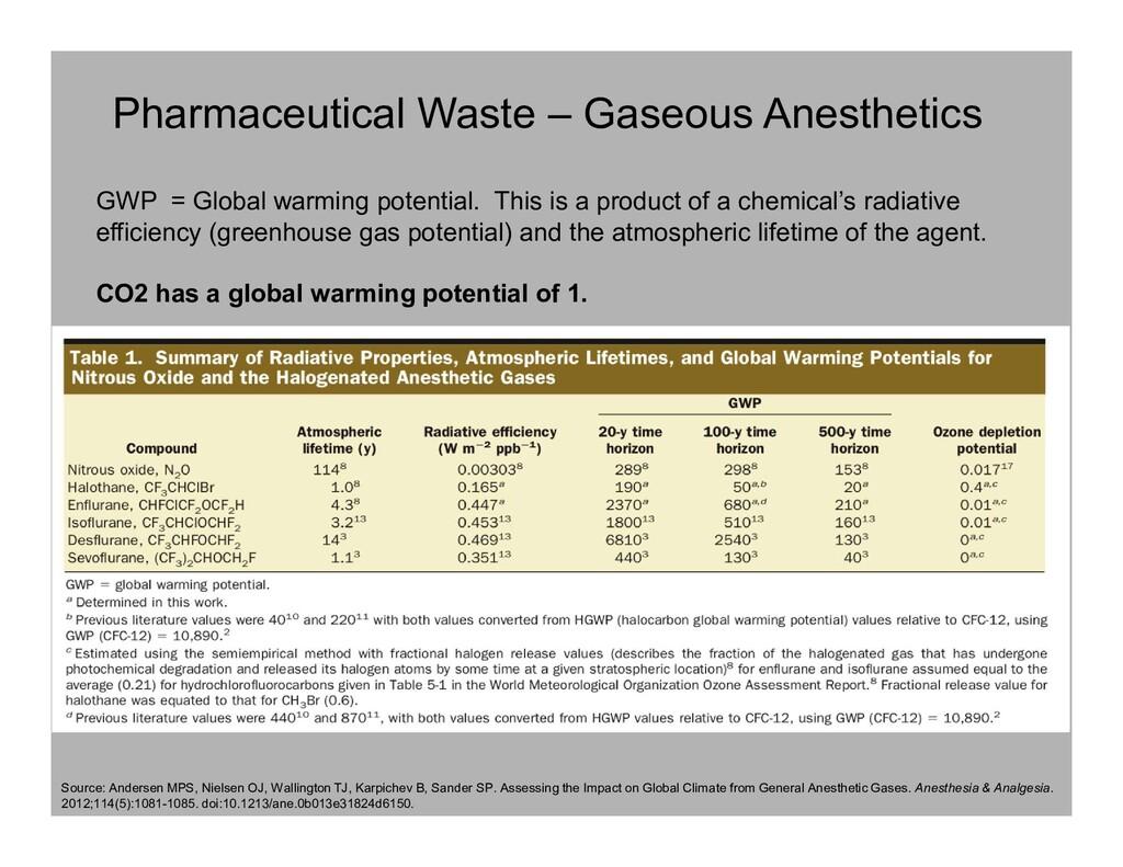 Pharmaceutical Waste – Gaseous Anesthetics Sour...