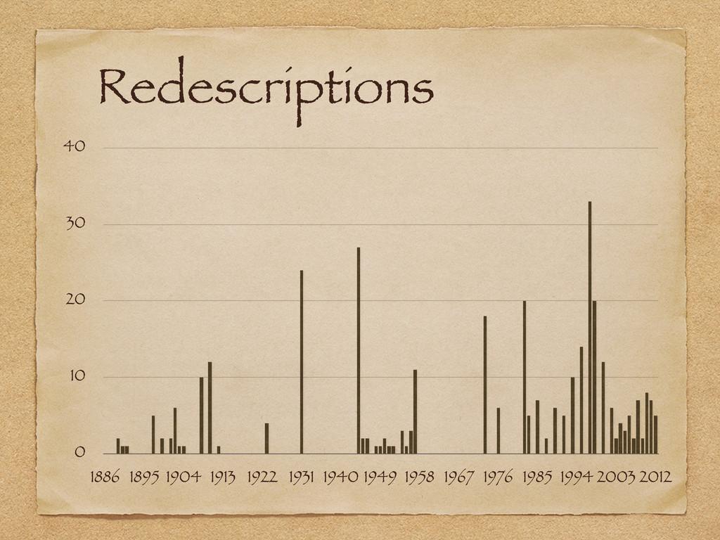 Redescriptions 0 10 20 30 40 1886 1895 1904 191...