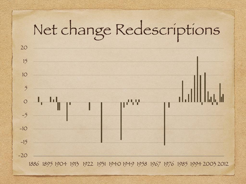 Net change Redescriptions -20 -15 -10 -5 0 5 10...