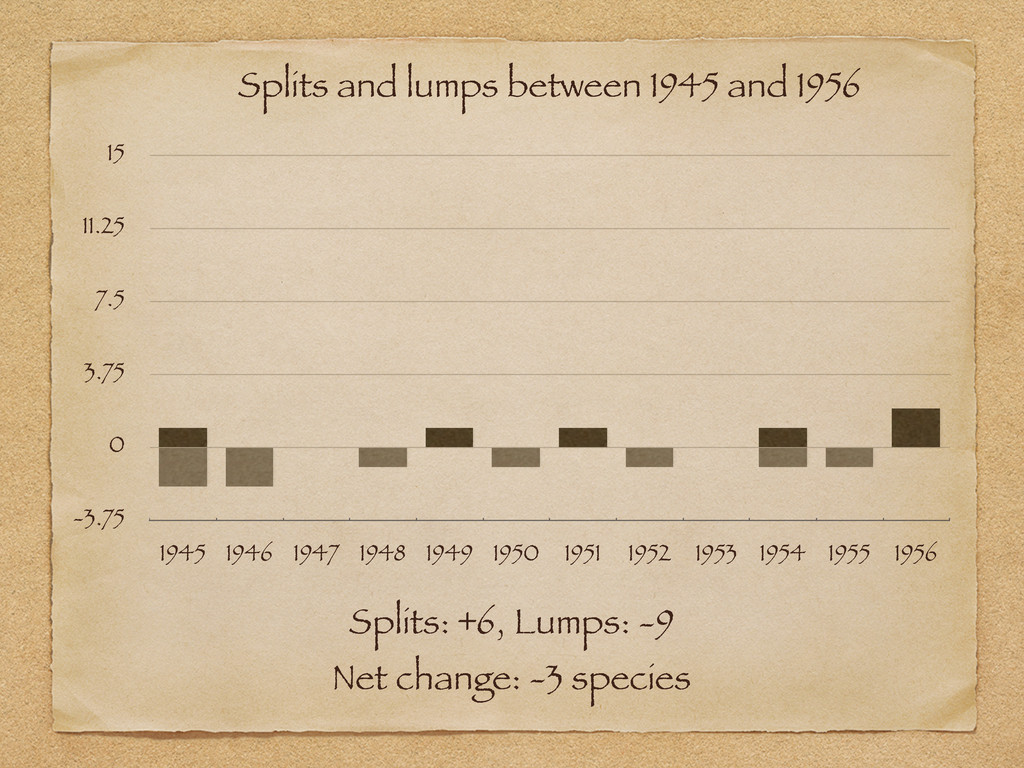 Splits: +6, Lumps: -9 Net change: -3 species -3...