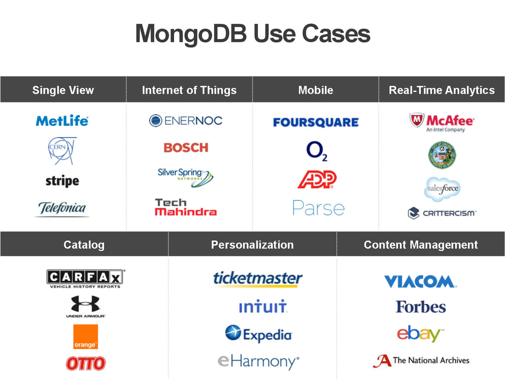 MongoDB Use Cases Single View Internet of Thing...
