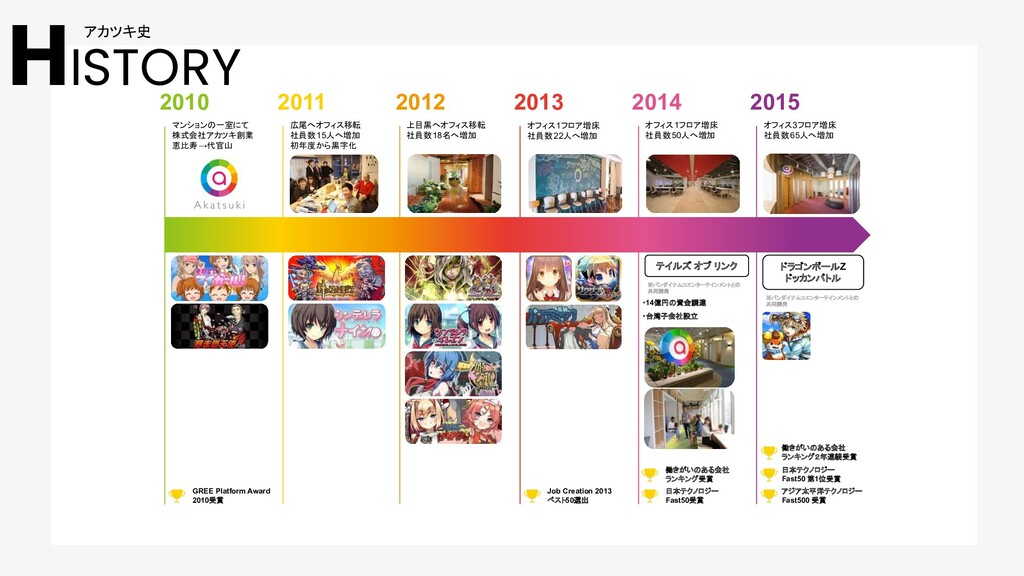2010 2011 2012 2013 2014 2015 マンションの一室にて 株式会社アカ...