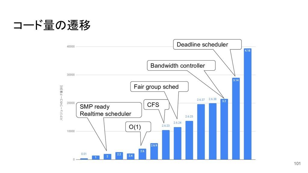 コード量の遷移 101 O(1) CFS Fair group sched Bandwidth...