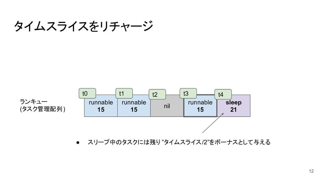 タイムスライスをリチャージ 12 runnable 15 runnable 15 nil ru...