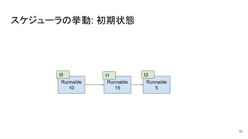 スケジューラの挙動: 初期状態 18 Runnable 10 Runnable 15 Runn...