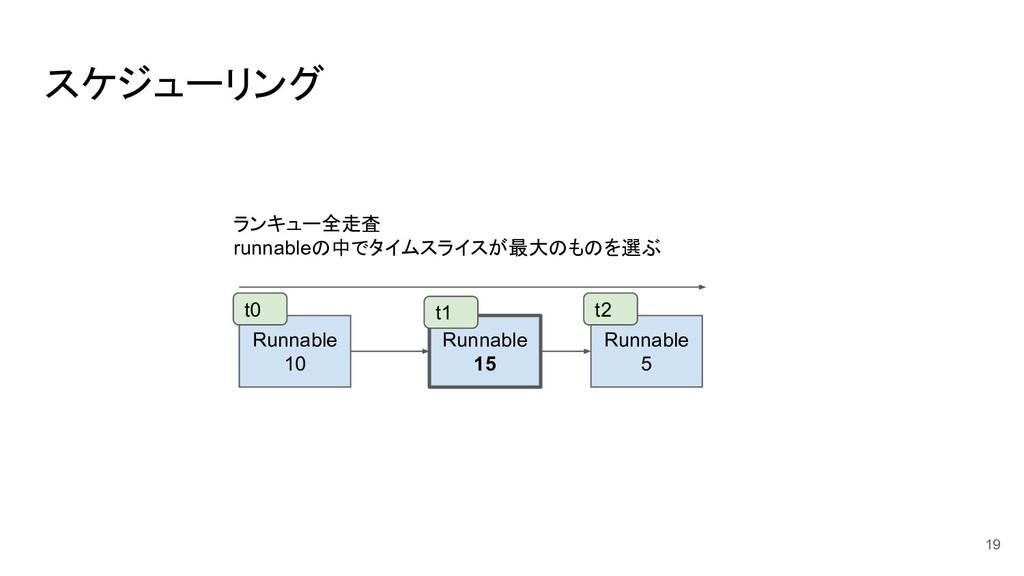 スケジューリング 19 Runnable 10 Runnable 15 Runnable 5 ...