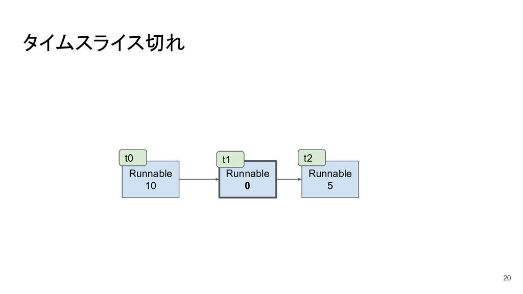 タイムスライス切れ 20 Runnable 10 Runnable 0 Runnable 5 ...