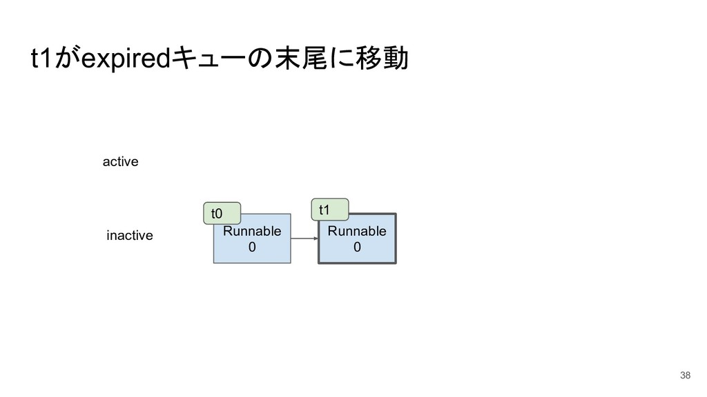 t1がexpiredキューの末尾に移動 38 Runnable 0 Runnable 0 ac...