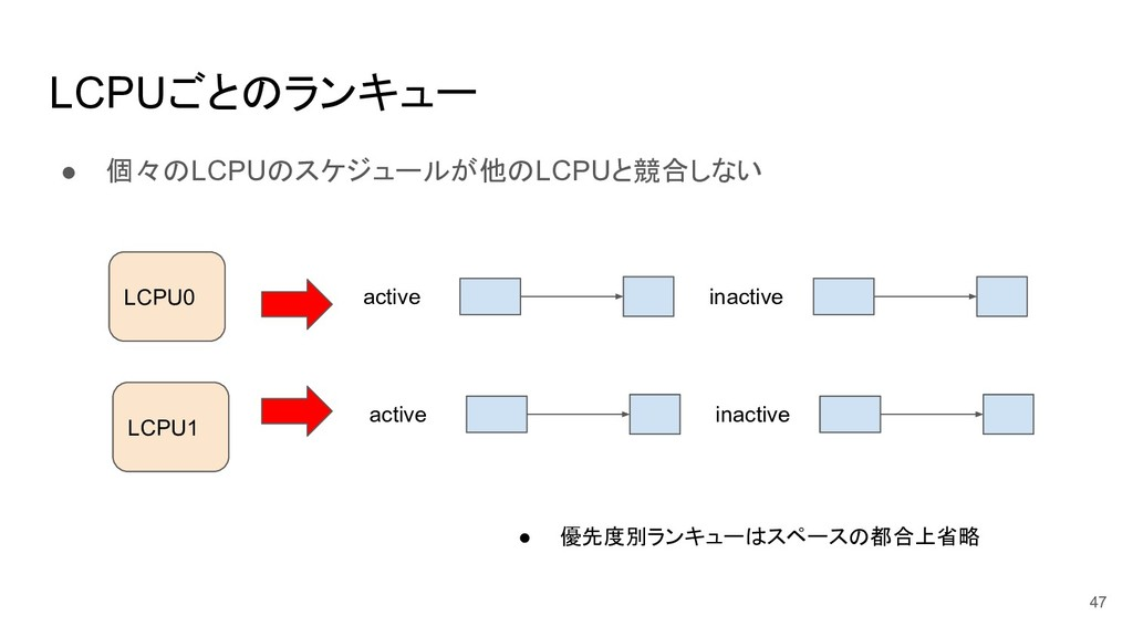 LCPUごとのランキュー ● 個々のLCPUのスケジュールが他のLCPUと競合しない 47 a...
