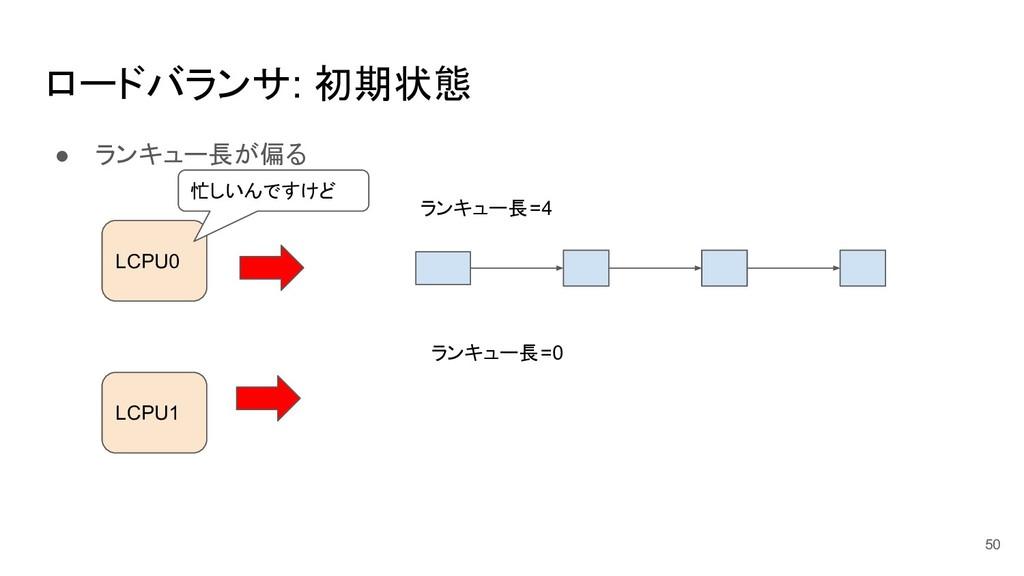ロードバランサ: 初期状態 ● ランキュー長が偏る 50 LCPU0 LCPU1 ランキュー長...