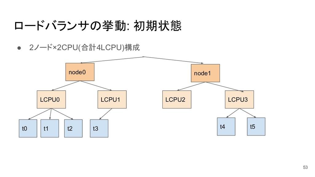 ロードバランサの挙動: 初期状態 ● 2ノード×2CPU(合計4LCPU)構成 53 t0 t...