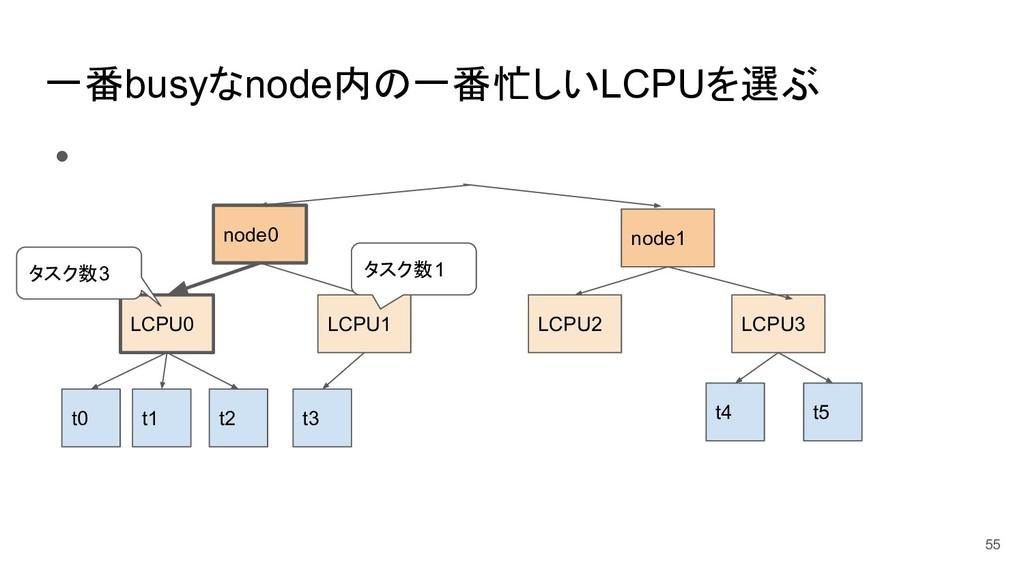 一番busyなnode内の一番忙しいLCPUを選ぶ ● 55 t0 t1 t5 t4 t3 L...