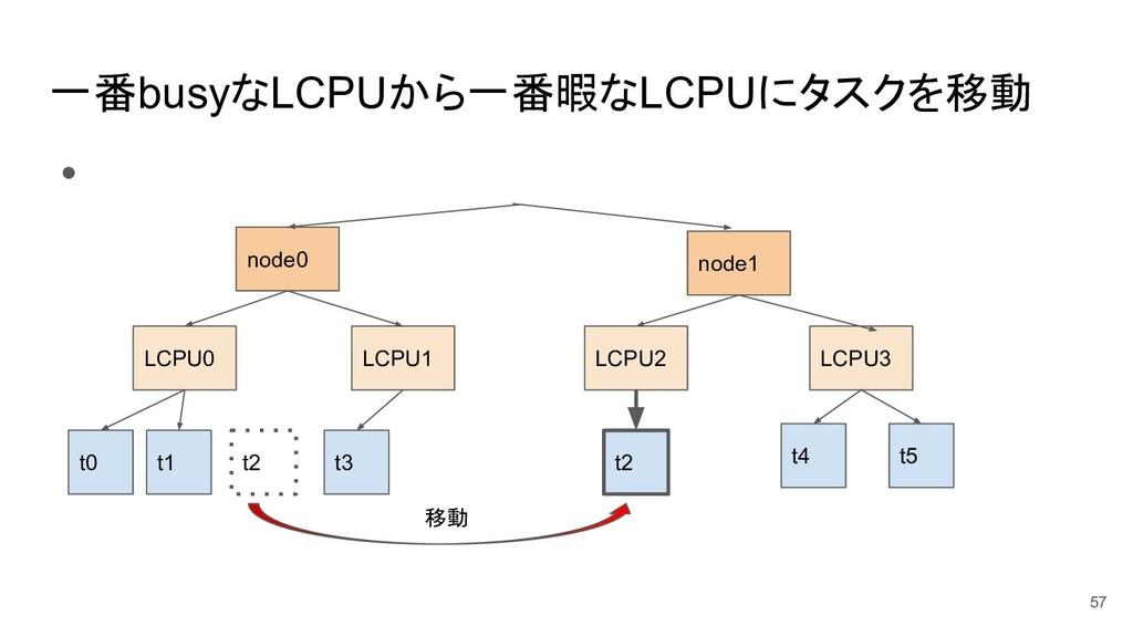 一番busyなLCPUから一番暇なLCPUにタスクを移動 ● 57 t0 t1 t5 t4 t...
