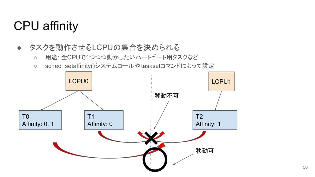 CPU affinity ● タスクを動作させるLCPUの集合を決められる ○ 用途: 全CP...