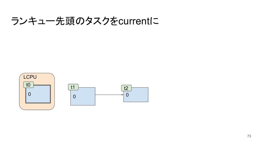 ランキュー先頭のタスクをcurrentに 73 0 0 t1 t2 LCPU 0 t0
