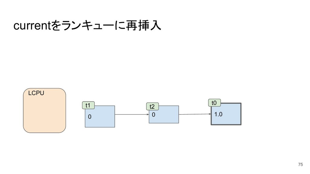 currentをランキューに再挿入 75 0 0 t1 t2 LCPU 1.0 t0
