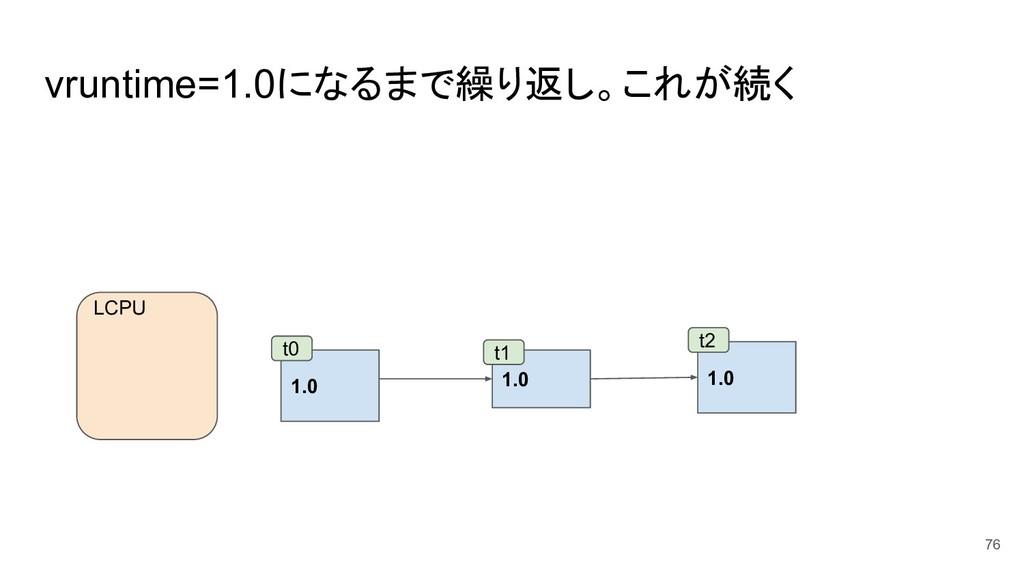 vruntime=1.0になるまで繰り返し。これが続く 76 1.0 1.0 t0 t1 LC...