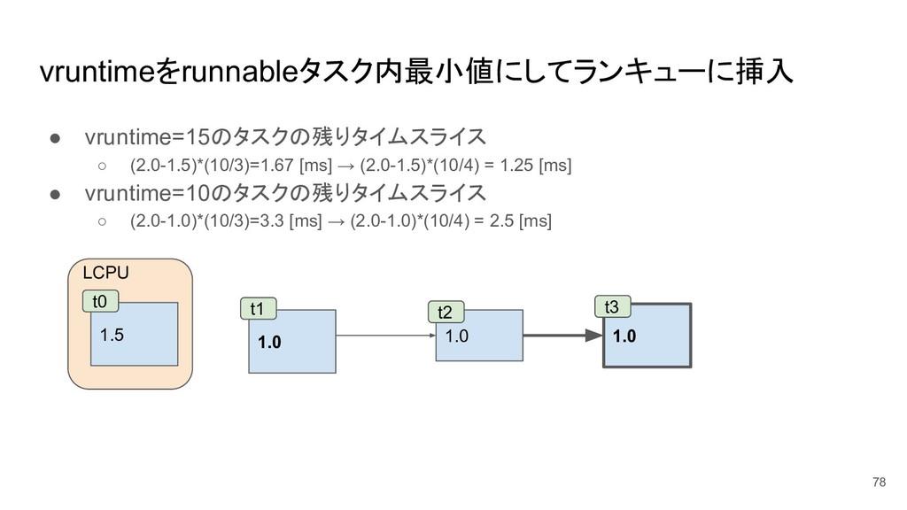 vruntimeをrunnableタスク内最小値にしてランキューに挿入 ● vruntime=...