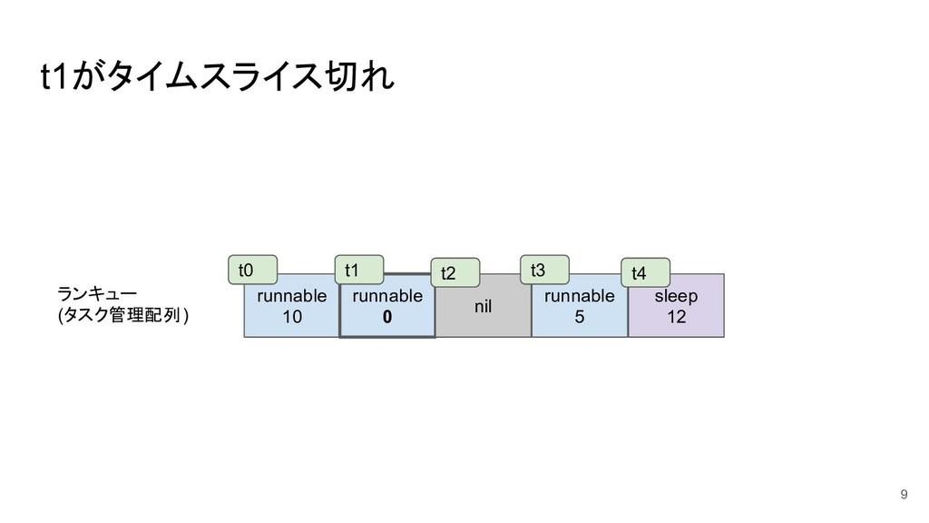 t1がタイムスライス切れ 9 runnable 10 runnable 0 nil runna...