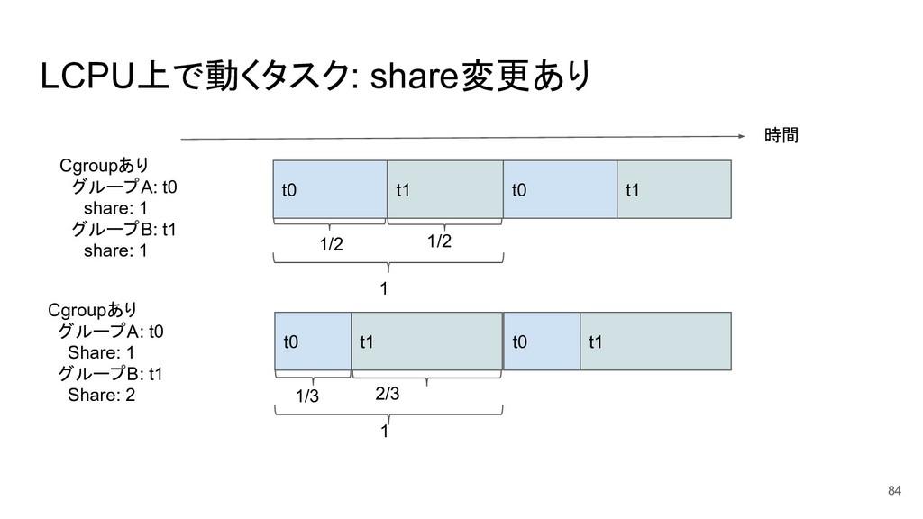 LCPU上で動くタスク: share変更あり 84 時間 t0 t1 t0 t1 Cgroup...
