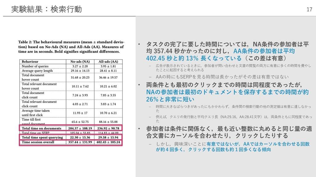 実験結果:検索⾏動 17 • タスクの完了に要した時間については,NA条件の参加者は平 均 3...