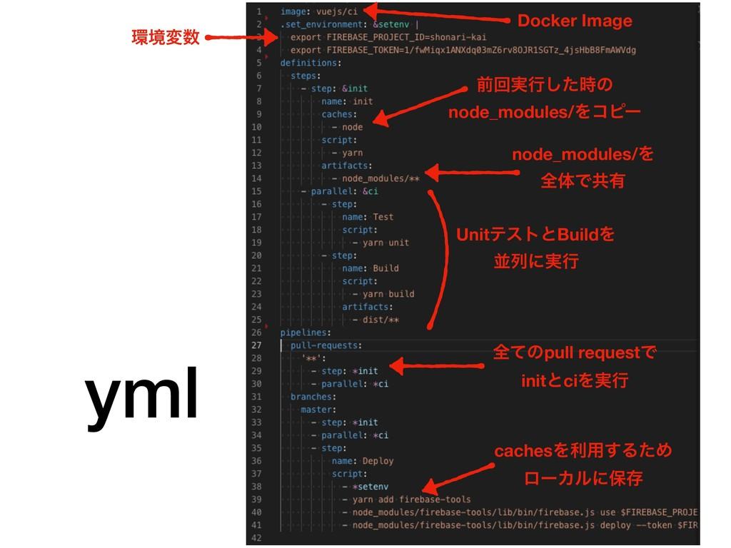 yml ڥม Docker Image UnitςετͱBuildΛ ฒྻʹ࣮ߦ node...