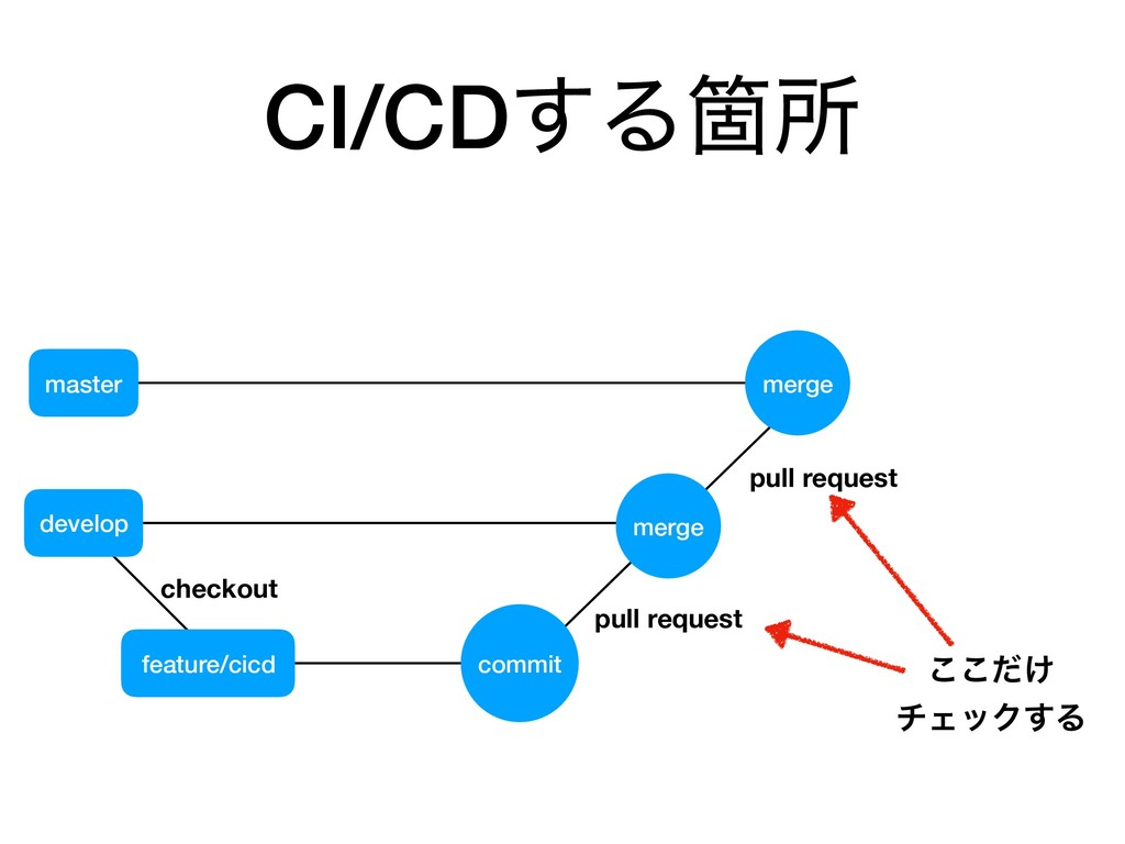 feature/cicd master develop merge checkout pull...