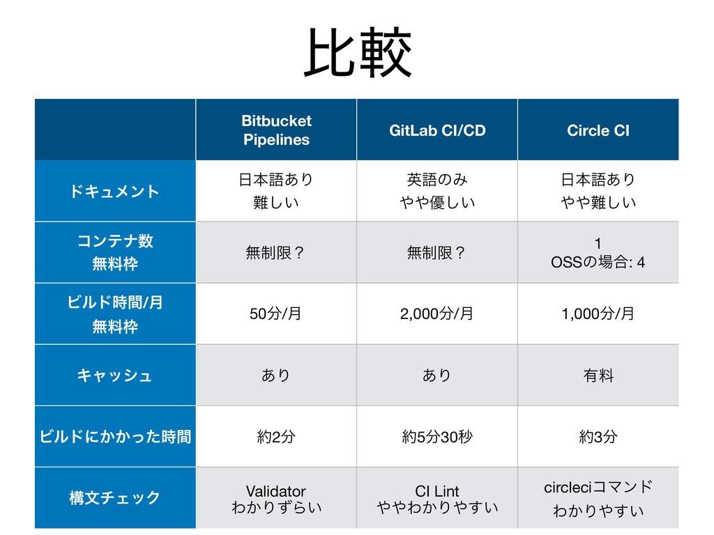 Bitbucket Pipelines GitLab CI/CD Circle CI υΩϡϝ...