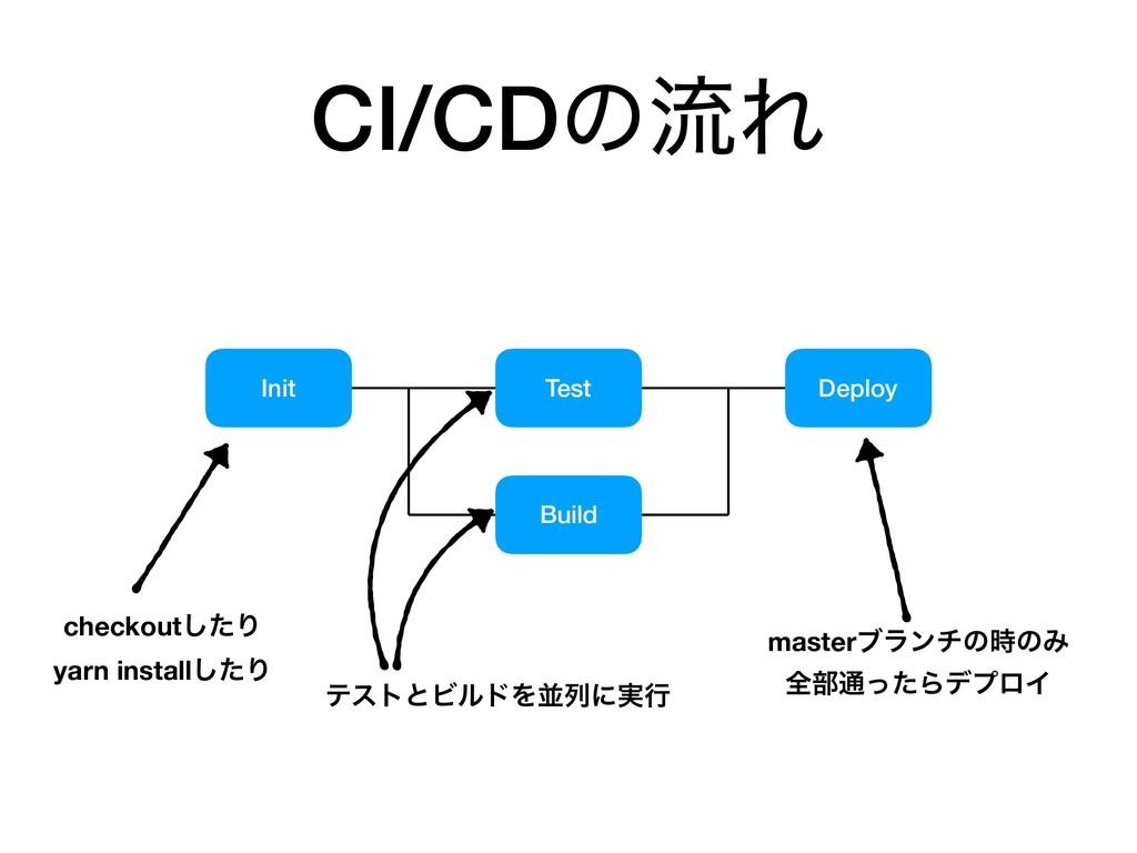 CI/CDͷྲྀΕ Init Test Build Deploy checkoutͨ͠Γ yar...
