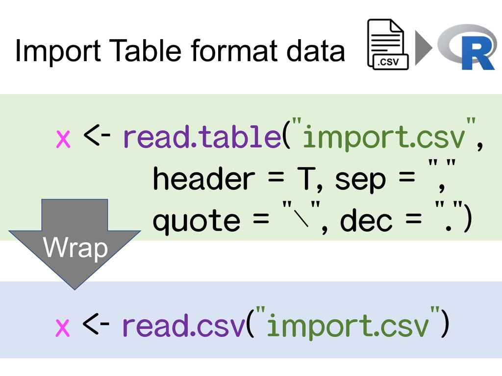 "x <- read.table(""import.csv"", header = T, sep =..."