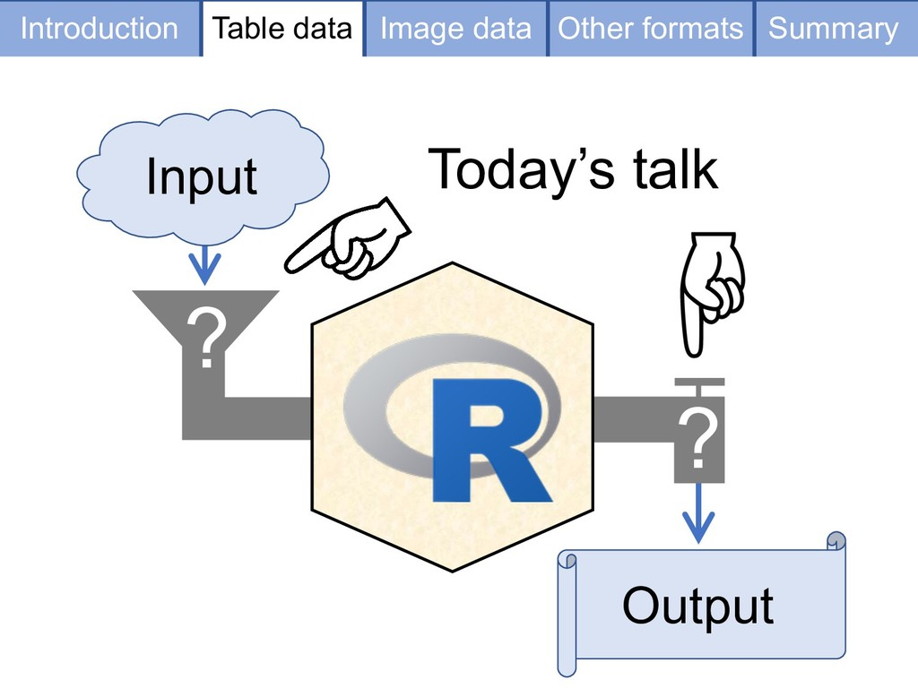 Input Output Today's talk ? ? Table data Image ...