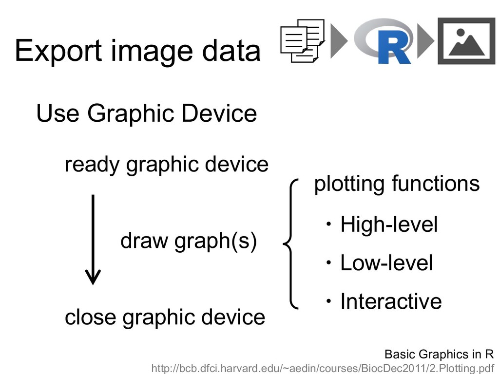 Export image data Use Graphic Device ready grap...