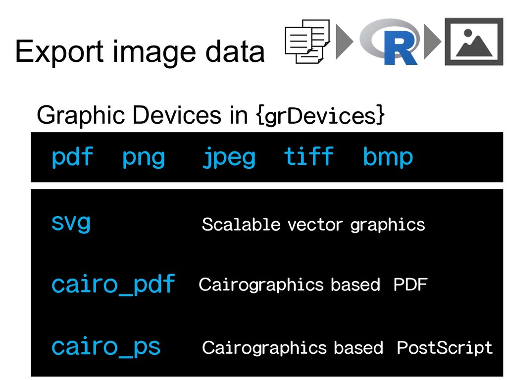 Export image data Graphic Devices in {grDevices...