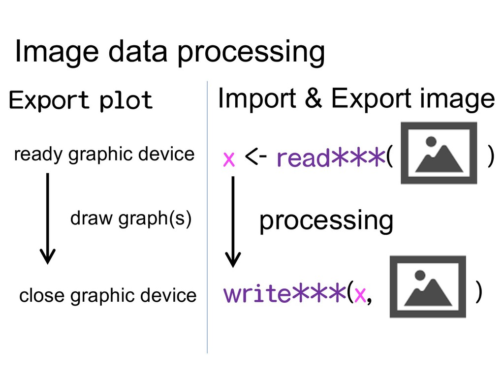 Export plot ready graphic device close graphic ...