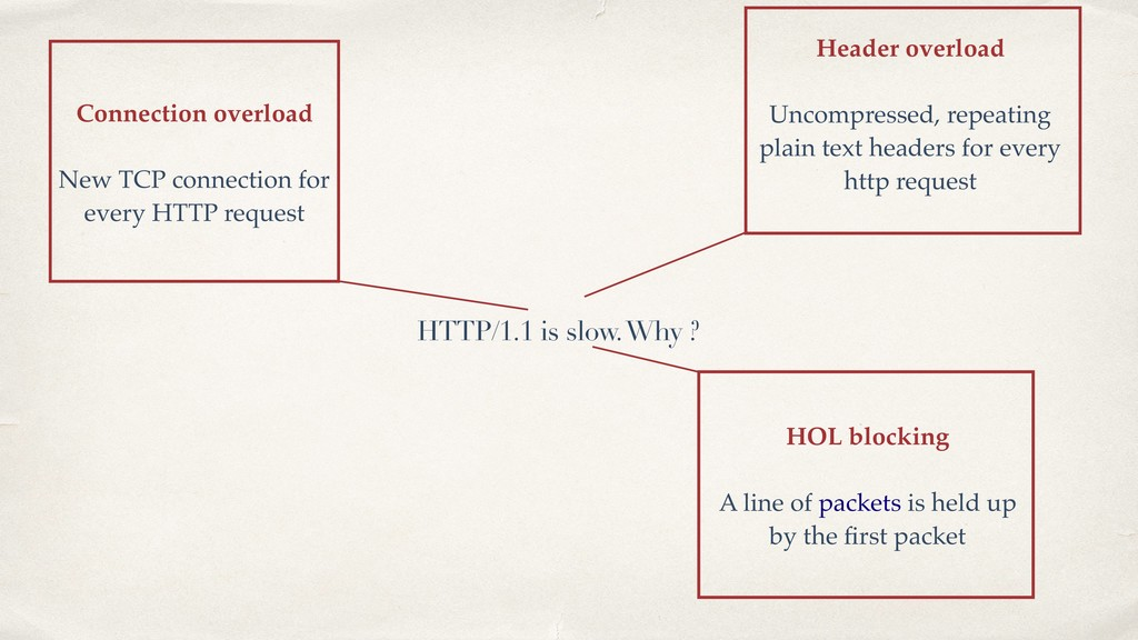 HTTP/1.1 is slow. Why ? Connection overload  N...