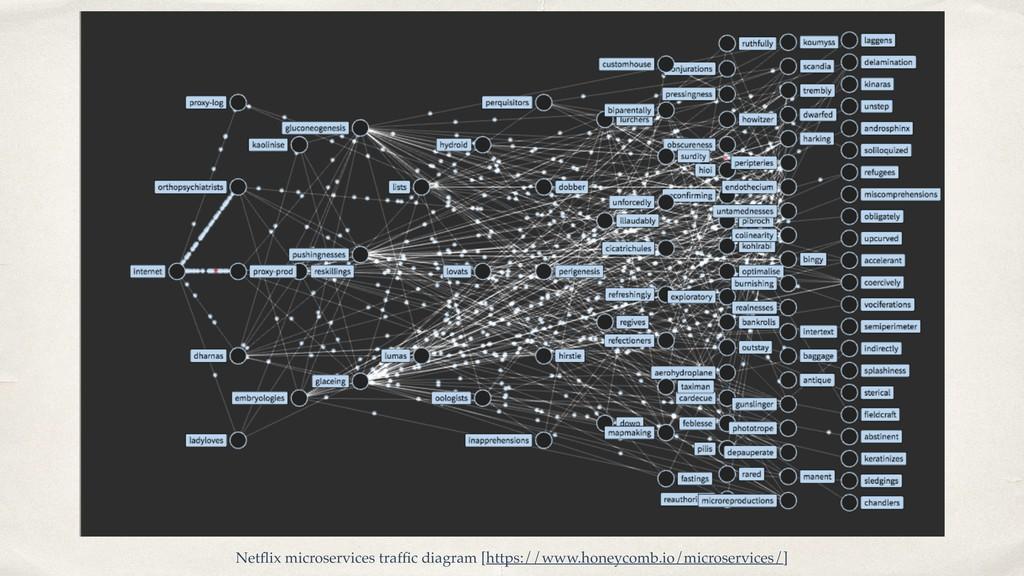 Netflix microservices traffic diagram [https://ww...