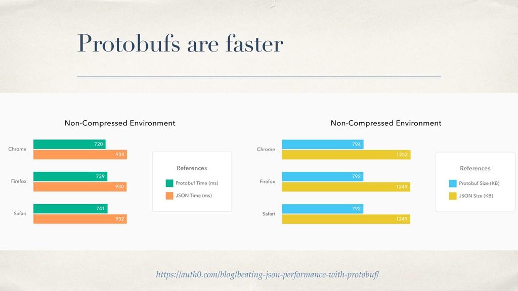 Protobufs are faster https://auth0.com/blog/bea...