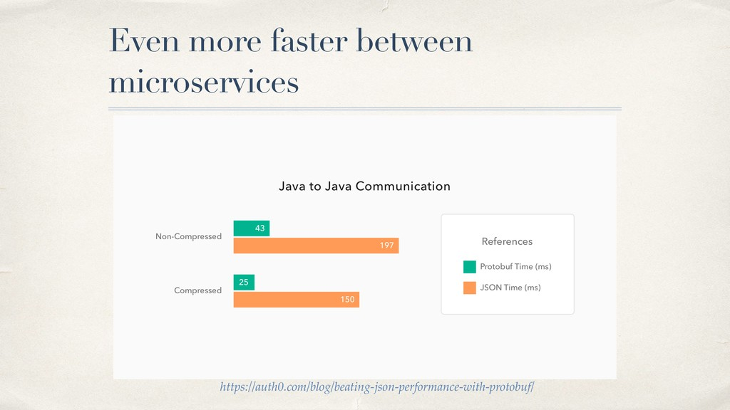 Even more faster between microservices https://...